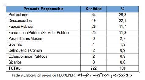 aumento anual en las mesadas pensionales en colombia 2016 siguen en aumento las agresiones a la prensa en colombia