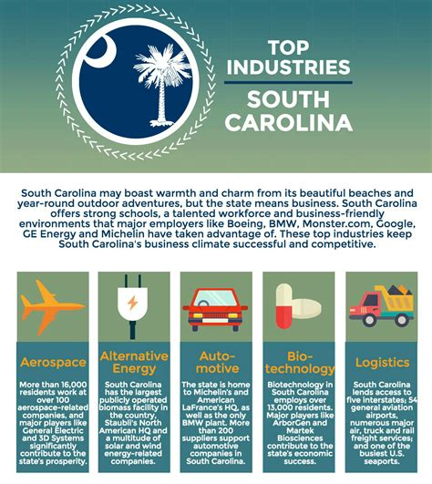 Top Mba Programs In Sc by Top Industries In South Carolina