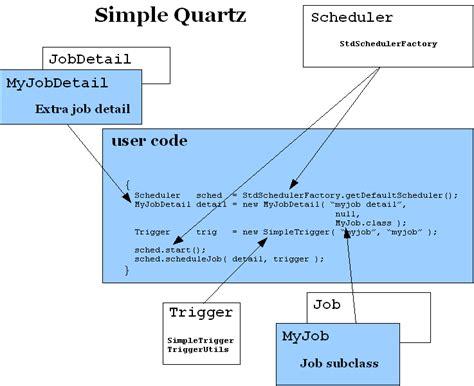 tutorial java quartz quartz job scheduler and manager