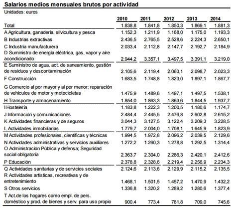 cuanto pagan alos soldados argentina 2016 los sueldos en espa 195 177 a 194 191 sabe cu 195 161 nto gana de media un