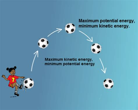 potential energy changing to kinetic energy tutorvista