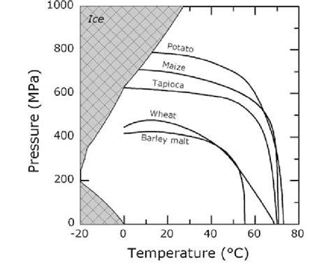 pressure temperature phase diagram for complete