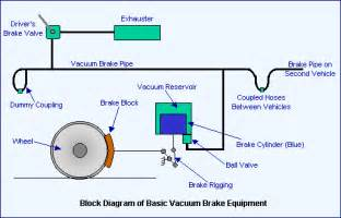 Air Brake System Of Diesel Locomotive 3 Answers What Is A Vacuum Braking System Quora