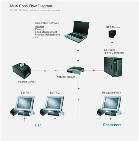point of sale flowchart clubnet hospitality software epos point of sale bars