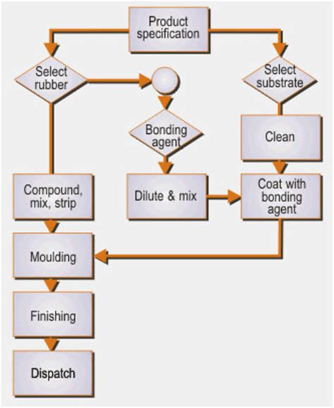 rubber st process rocket polymers bonding rubber to metal st louis