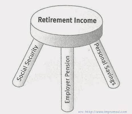 Retirement Three Legged Stool by Retirement Freedom 35