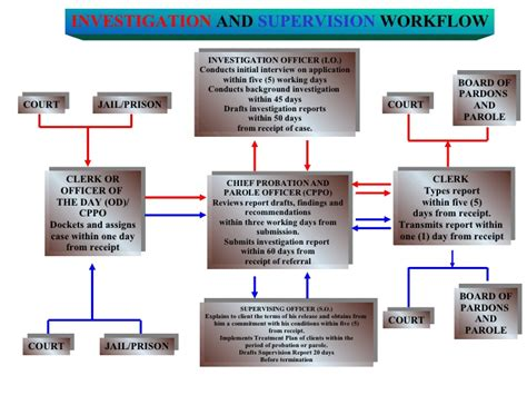 workflow presentation investigation and supervision workflow presentation