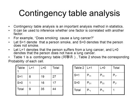 Contingency Table Analysis by Statistics Assignment Help Contingency Table Analysis