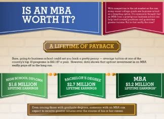 Worth Of Mba Degree by Business Archives Page 6 Of 10 Brandongaille