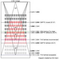 room acoustics design criteria determined according auditorium seating design standards auditorium seating