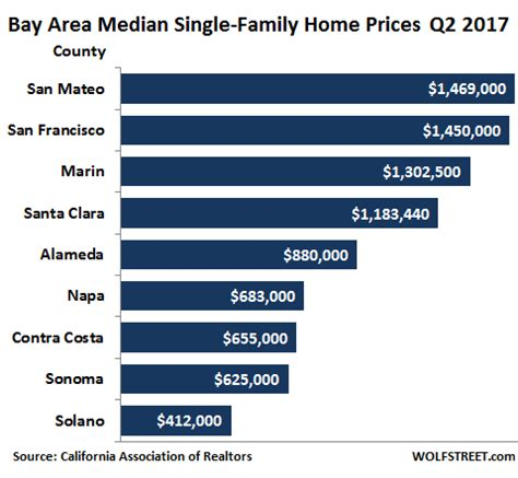 Home Prices In Area by How Home Prices In Silicon Valley San Francisco