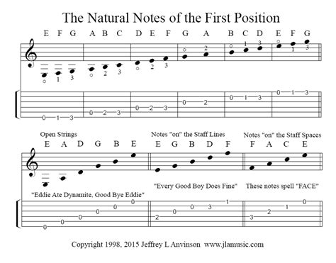 learn guitar notes pdf jla music the natural notes of first position