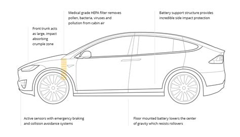 Tesla Drawings Tesla Model X 2016 Cartype