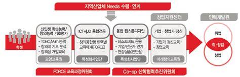 layout definition ict force 설계교육과정 목원대학교 ict 기반 유니버설디자인 특성화 사업단