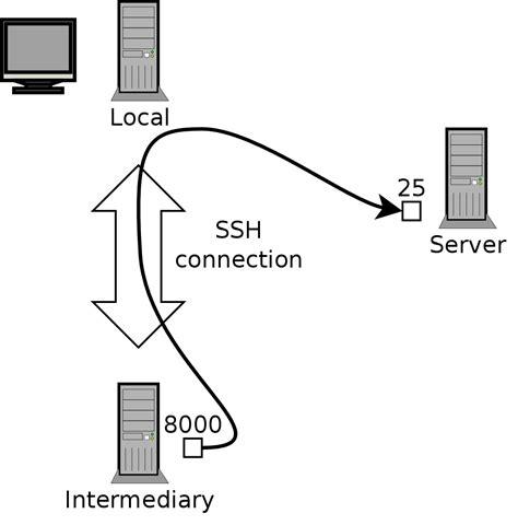 ssh remote port 9 2 remote login
