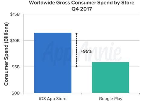 Play Store Vs App Store 2018 Play Store Da Arrasou App Store Da Apple No
