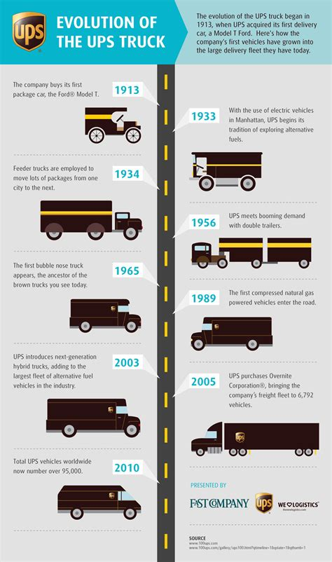 how ups aims to save the planet the motley fool