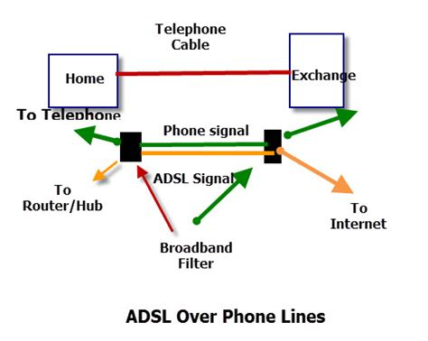 connection and access methods