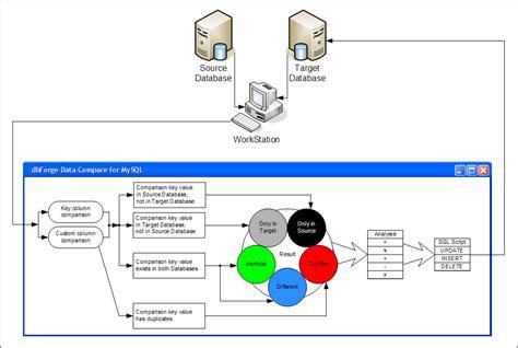 workflow tools comparison workflow development tools comparison workflow best