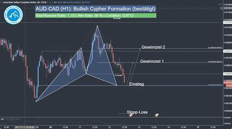 pattern day trader status forex day trading signal aud cad harmonic cypher pattern t4f
