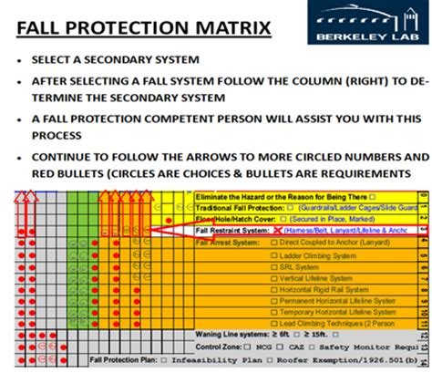 Pub 3000 Chapter 30 Fall Protection Program Revised 10 12 Fall Protection Template