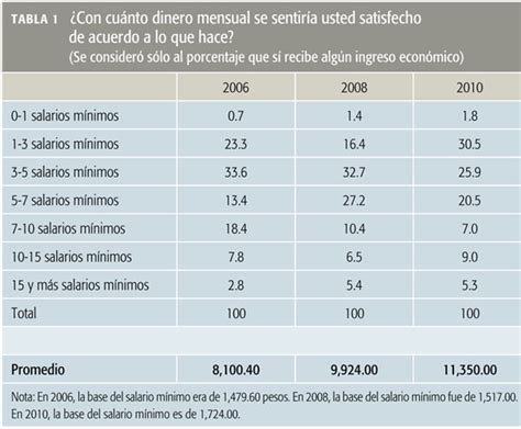 tablas para calcular sueldos y salarios 2016 mexico tablas de sueldos y salarios mensuales 2016 tabla de