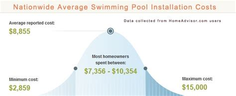 How Much Does It Cost To Put Concrete In Backyard by 2017 Average Vinyl Pool Installation Costs How Expensive