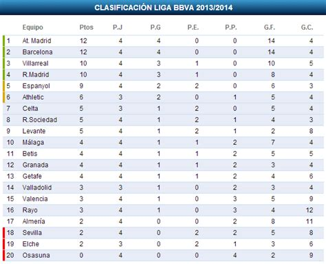 tabla de posiciones de la bbva 2015 2016 tabla de posiciones de la liga espanola 2016 calendar