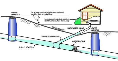 sewage cleanup in pittsburgh sewage removal pittsburgh pa