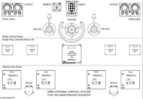 ship autopilot control system dynamic marine products emri steering control system
