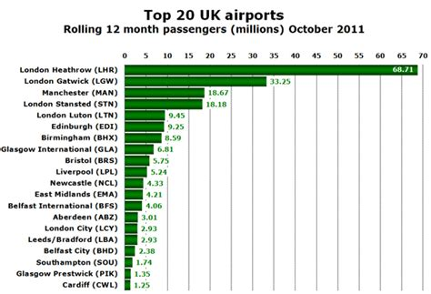 the official uk top 20 01 04 2012 uk airports anticipate 130 new routes in 2012 as olympic fever grips the nation