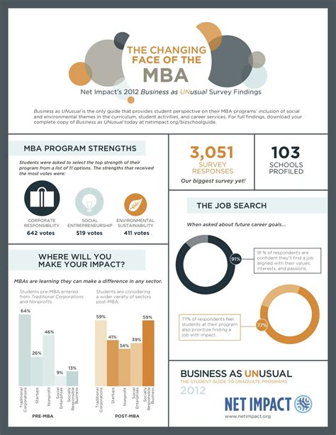 Trending Mba Courses by Net Impact S Annual Publication Reveals Trends In