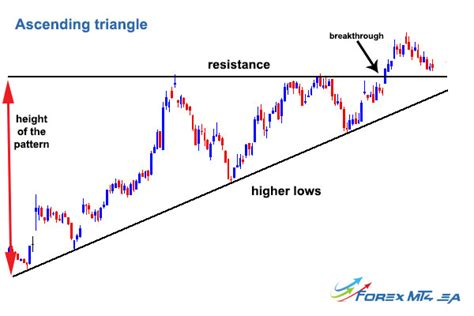 chart pattern ascending triangle ascending and descending triangle forex mt4 ea