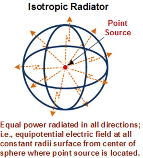 eirp effective isotropic radiated power rf cafe