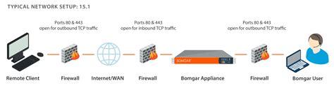 remote desktop server port ports and firewalls configuration for bomgar privileged access