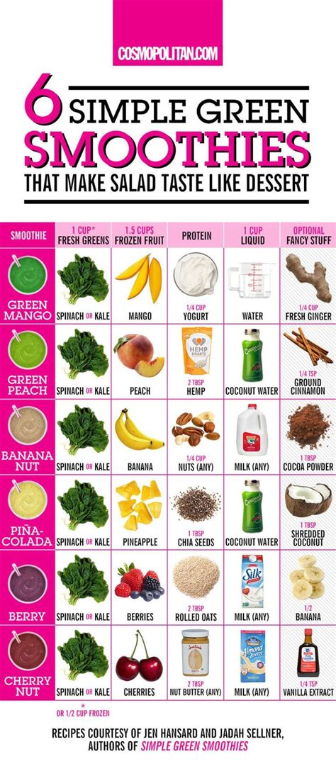 healthy green smoothies 50 easy recipes that will change your books 25 best ideas about weight gain meals on