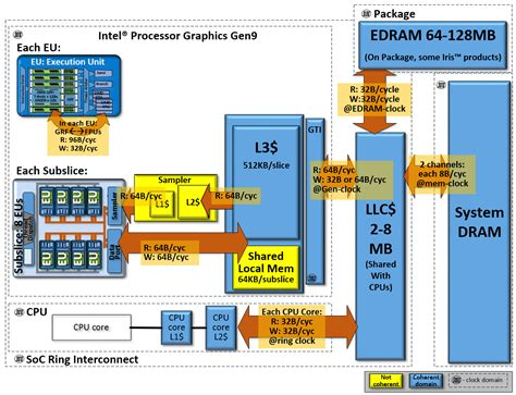 mobile graphics hierarchy intel claims its integrated gpus now equal discrete cards