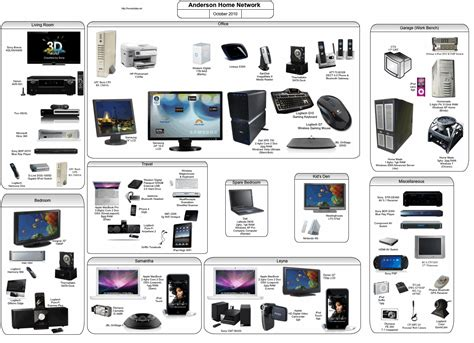 home network design project 100 home network design project design and
