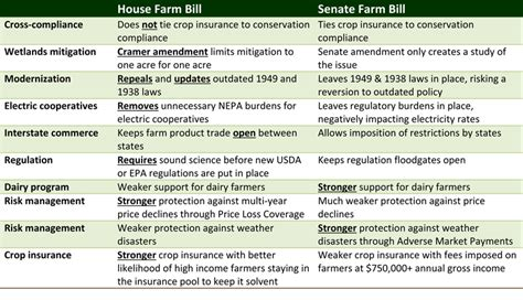 Difference Between House Of Representatives And Senate by Agriculture Congressman Kevin Cramer