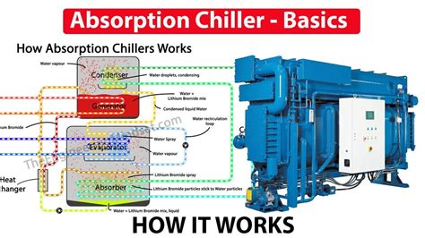 design is how it works absorption chiller how it works working principle youtube
