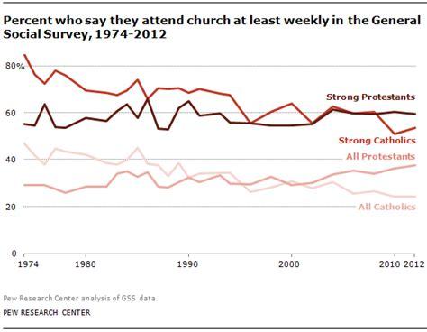 catholic church membership statistics