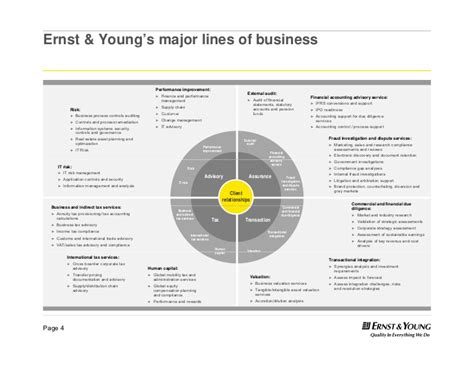 commercial model pharmaceutical ernst young s major lines