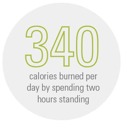 Humanscale Standing Desk Calories Per Day