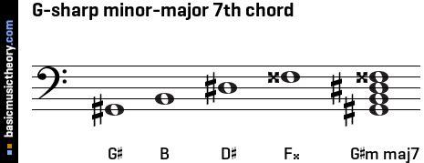 basicmusictheory.com: G-sharp minor-major 7th chord G Sharp Minor Triad