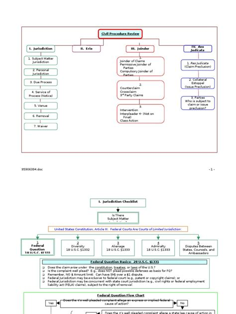 civil procedure jurisdiction flowchart civil procedure jurisdiction flowchart flowchart in word