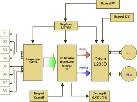 membuat robot line follower dengan mikrokontroler membuat robot line follower dengan mikrokontroler