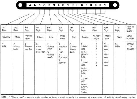 how to read porsche vin numbers