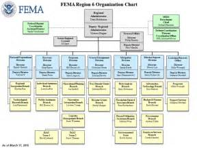 region vi organizational chart fema gov