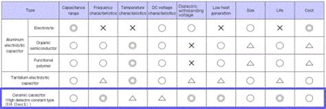 tantalum capacitor disadvantages technical report evolving capacitors multilayer ceramic capacitors part 2 technology part 1