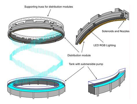 water curtain system principle circular digital water curtain